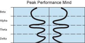 Peak Performance Mind